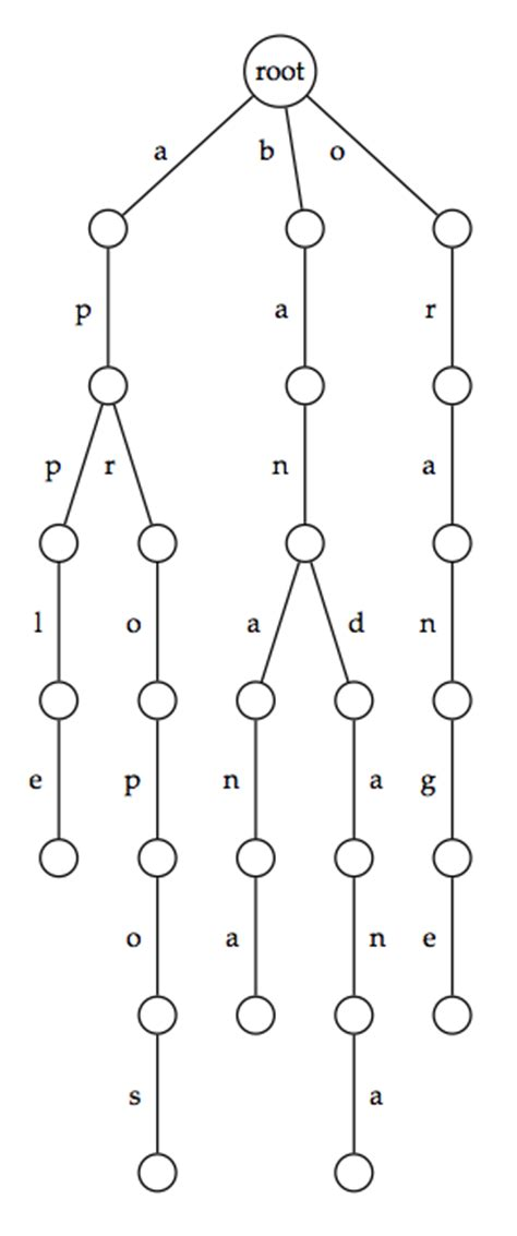 pattern matching using trie rosalind glossary trie