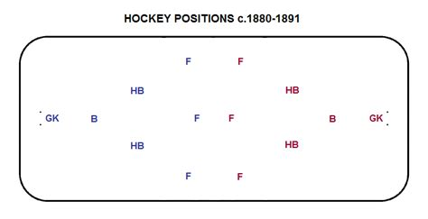 what side do sts go on hockey historysis september 2012