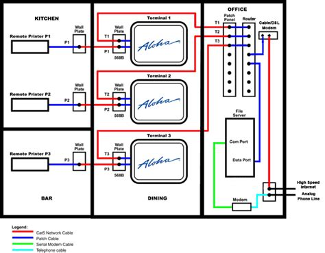 abacus business solutions restaurant network wiring diagram