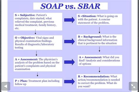 soap vs sbar health care pinterest sbar and soaps