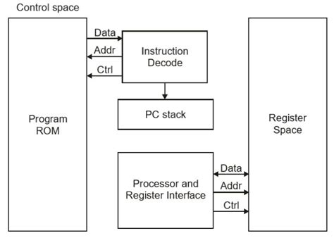 tutorialspoint embedded c embedded systems quick guide
