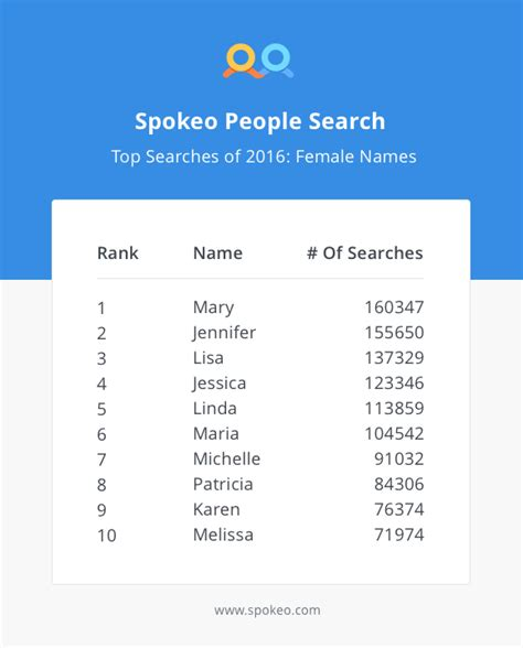 Top Searches by Top Name Searches Of 2016 171 Spokeo Search