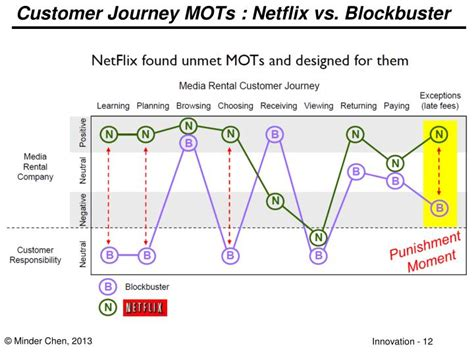 design thinking netflix ppt design thinking and innovation tools powerpoint