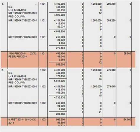 cara membuat jurnal gaji cara membuat kekurangan gaji pokok 2014