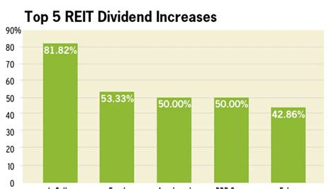 dividend increases today more reit dividend increases coming national real estate