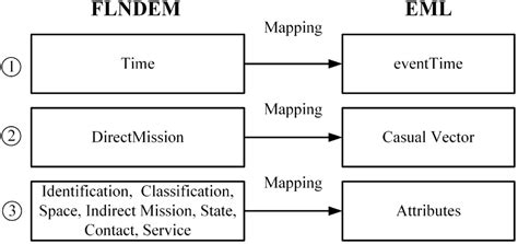 event pattern language remote sensing free full text flcndemf an event