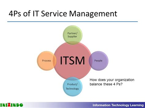 Of It by Background And Introduction To Itil And It Service