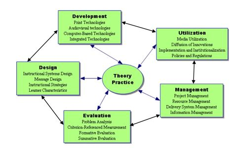 definitions  instructional technology educational