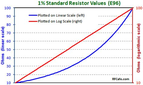 standard value resistors standard resistor values rf cafe