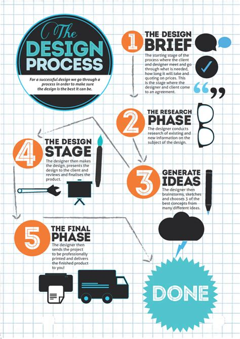design thinking infographic the design process infographic by caitlin edwards via