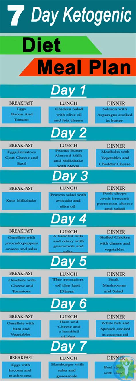 healthy fats on ketogenic diet ketogenic diet 7 day ketogenic diet meal plan