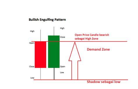 engulfing pattern adalah pengenalan zone supply dan zon demand forex anime