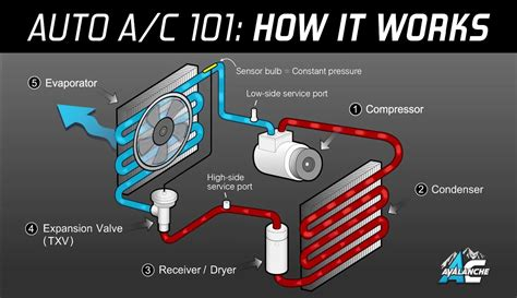 auto ac system diagram ac avalanche auto air conditioning 101 made easy youtube diagram