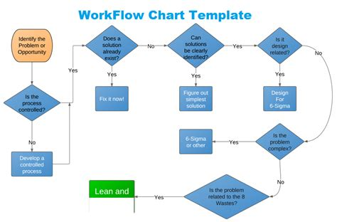 get workflow chart template in excel excel project