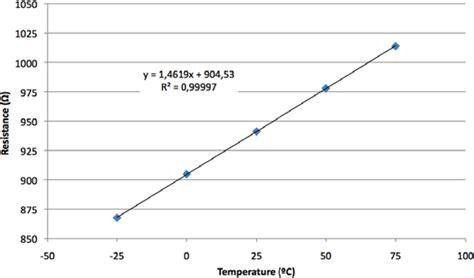 what is resistor drift resistor thermal drift 28 images resistor thermal drift 28 images patent us7545229 tunable
