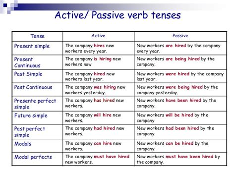 pattern active voice introduction to the passive voice ii