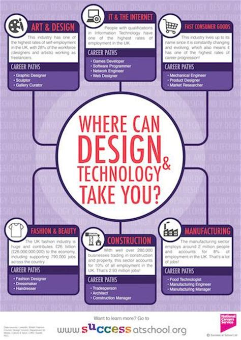 home design products jobs careers in design technology successatschool