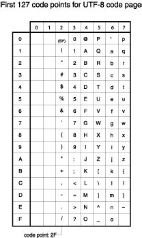 Utf Character Map