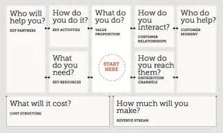 Social Enterprise Business Plan Template by Applying Lean Startup To Health Insurance