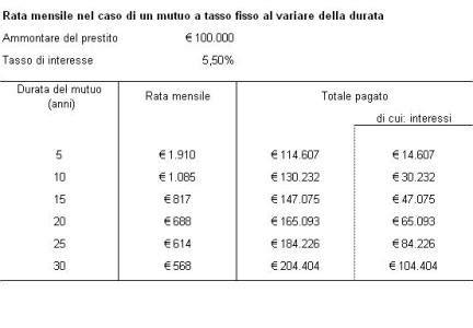 Banca Con Maggiori Interessi by Mutuo Bancario