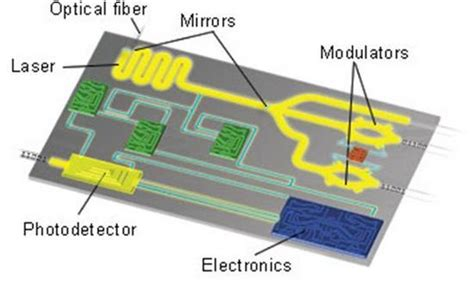 photonic integrated circuit environment graphene lens makes computer data processing at speed of light graphene uses