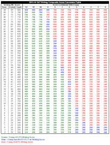 Grade My Sat Essay by Gmat Essay Score Scale
