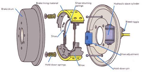 brake diagram evolution of braking petrol smell petrol smell