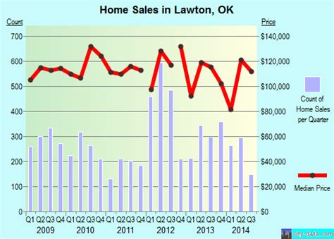 Home Depot Lawton Ok by Gorgeous Home Zone Lawton Ok On Craigslist Robbery Raises