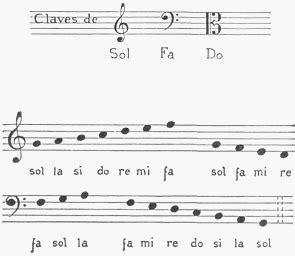 claves para convertirte en 1493621963 musica notacion claves