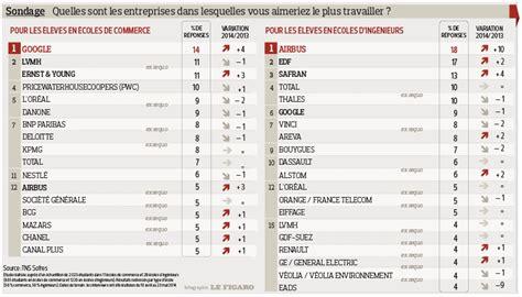 Grille Salaire Kpmg by Airbus Et Sont Les Entreprises Pr 233 F 233 R 233 Es Des