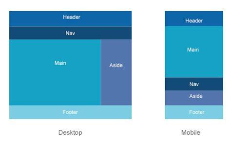 page layout with flexbox responsive webdesign pr 233 sent et futur de l adaptation