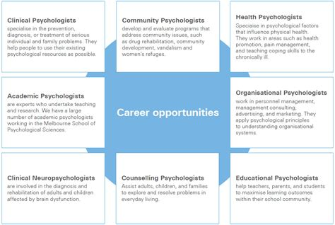 careers in psychology a complete guide for aspiring psychology majors books images images the complete ib extended essay guide