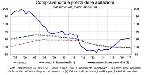 Immobiliare Banca by Compravendite Immobiliari Banca D Italia Crescono Gli