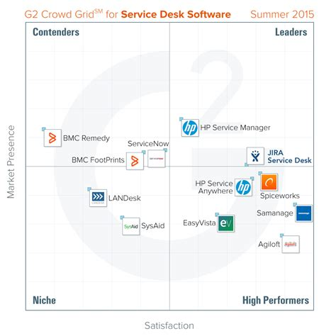 jira service desk collaborators comparison jira service desk atlassian atlassian