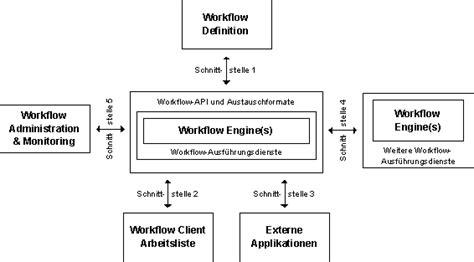 workflow management coalition it infothek grundlagen der wirtschaftsinformatik