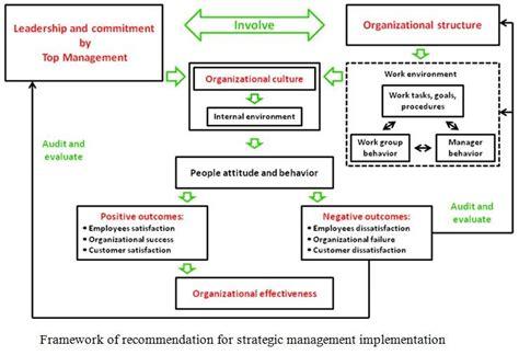 Management Strategic 5 In 1 8 professional project management education strategic