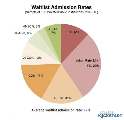 College Admission Decision Dates Class Of 2020 class of 2020 waitlist admission rates and notification