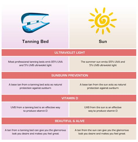 tanning bed facts do you get vitamin d from tanning beds 28 images the