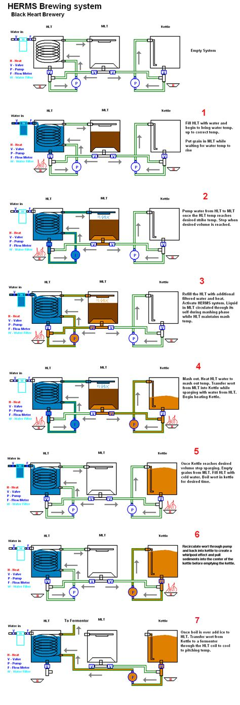 home brewing systems plans electric home brewing setup diagram home brewing art