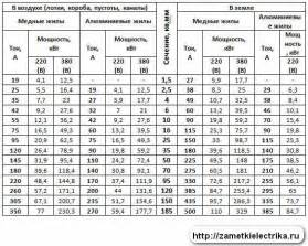 таблица нагрузки провода от диаметра