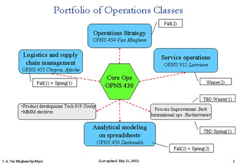 operation management operations management quotes quotesgram