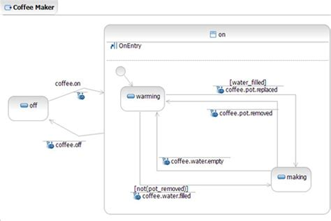 state transition diagram generator the w3c multimodal architecture part 2 the xml