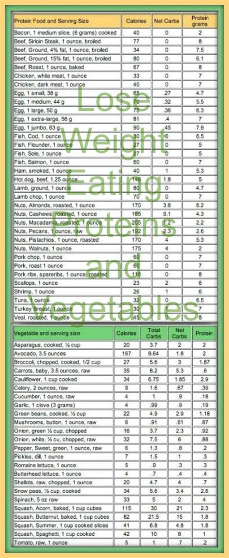 vegetables with 0 net carbs lose weight proteins and vegetables look at the net