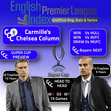 epl head to head carmille s chelsea column positive start super cup