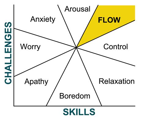 state flow diagram therapeutic drumming network flow state