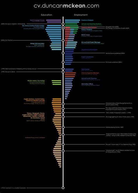 Resume Timeline by Visual Infographic Resume Exles Vizualresume