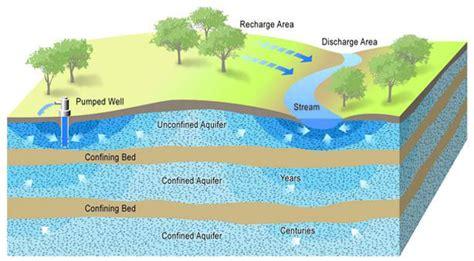 aquifer diagram depleting aquifers will they refill
