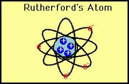 Rutherford Proton Experiment Rutherford Atomic Model