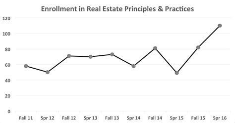Business School Mba Attendence Trends by Summer 2016 Newsletter Center For Real Estate And Asset