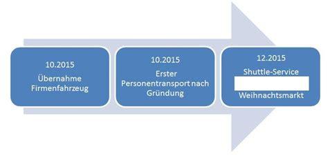 Firmenpräsentation Vorlagen Muster Business Plan Beispiel